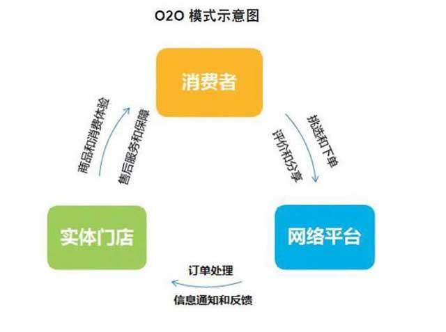 当前便利店可实行的七种O2O模式